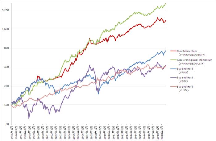 新興国株を使ってのバックテスト