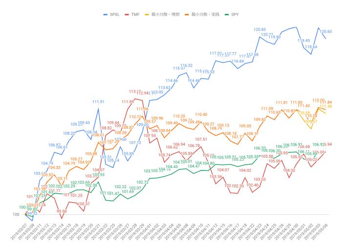 レバレッジド最小分散ポートフォリオ・3/7からの実績グラフ