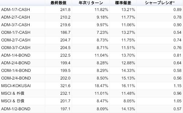 2011年11月からのパフォーマンス比較表(*金利はゼロとして計算)