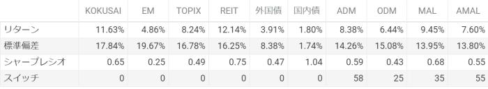 実際の投資信託を使った検証・表