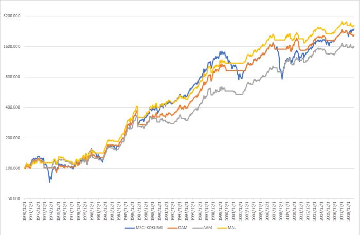 絶対モメンタムとしての比較 1970年~MSCI-KOKUSAI・グラフ