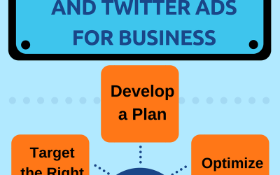 Infographic: Using Facebook and Twitter Ads For Business