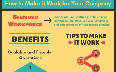 Infographic: Blended Workforce