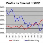Profits: Finance vs Manifacture