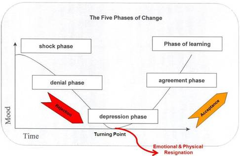 Phases of accepting change