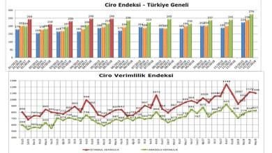 Photo of Mayıs Ayı AVM Ciro Endeksi Yüzde 13,9 Artışla Enflasyonun Yüzde 2,2 Üzerinde