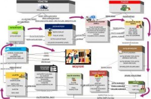genel-surec-semasi-intranet2
