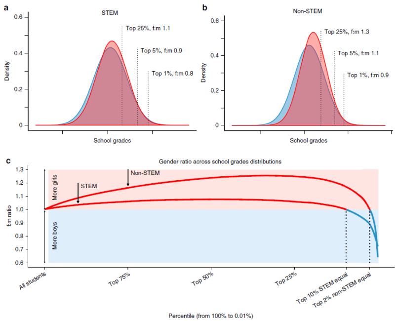 Fig 3 Gender diffs in STEM