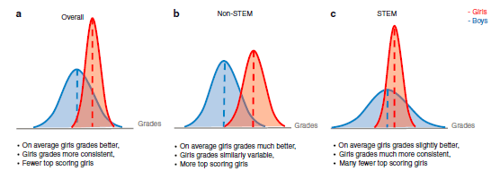 Fig1 Gender diffs in STEM