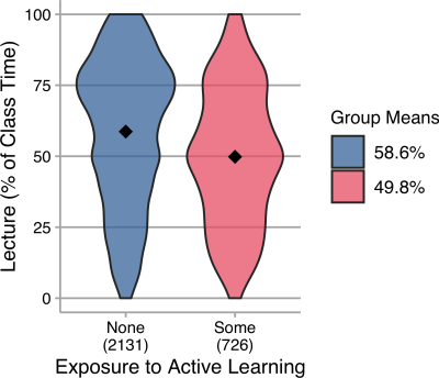 Fig 6. Lecture (as percentage of class time) reported by instructors with different prior experience with active learning..