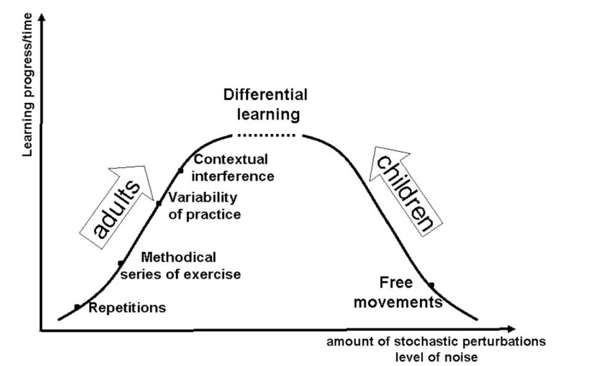 92 – Differential Learning