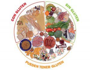 Cómo comer sin gluten