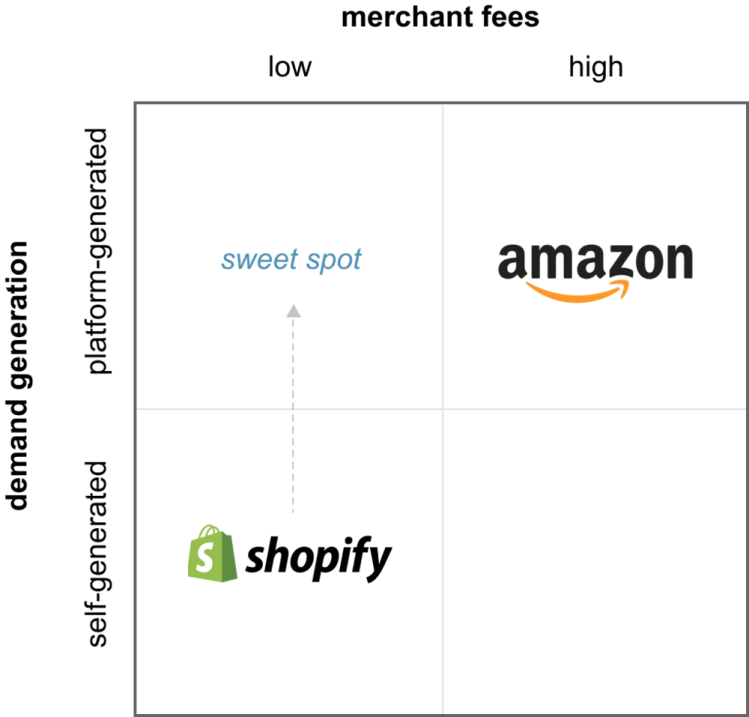 Shopify is moving in the sweet spot of the upper left quadrant.