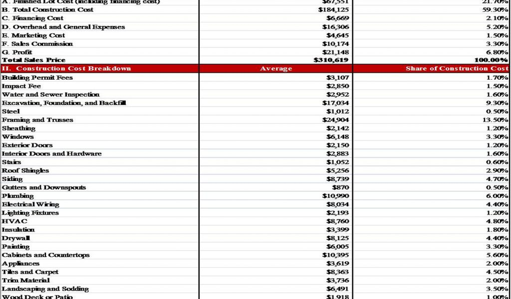construction cost breakdown spreadsheet templates