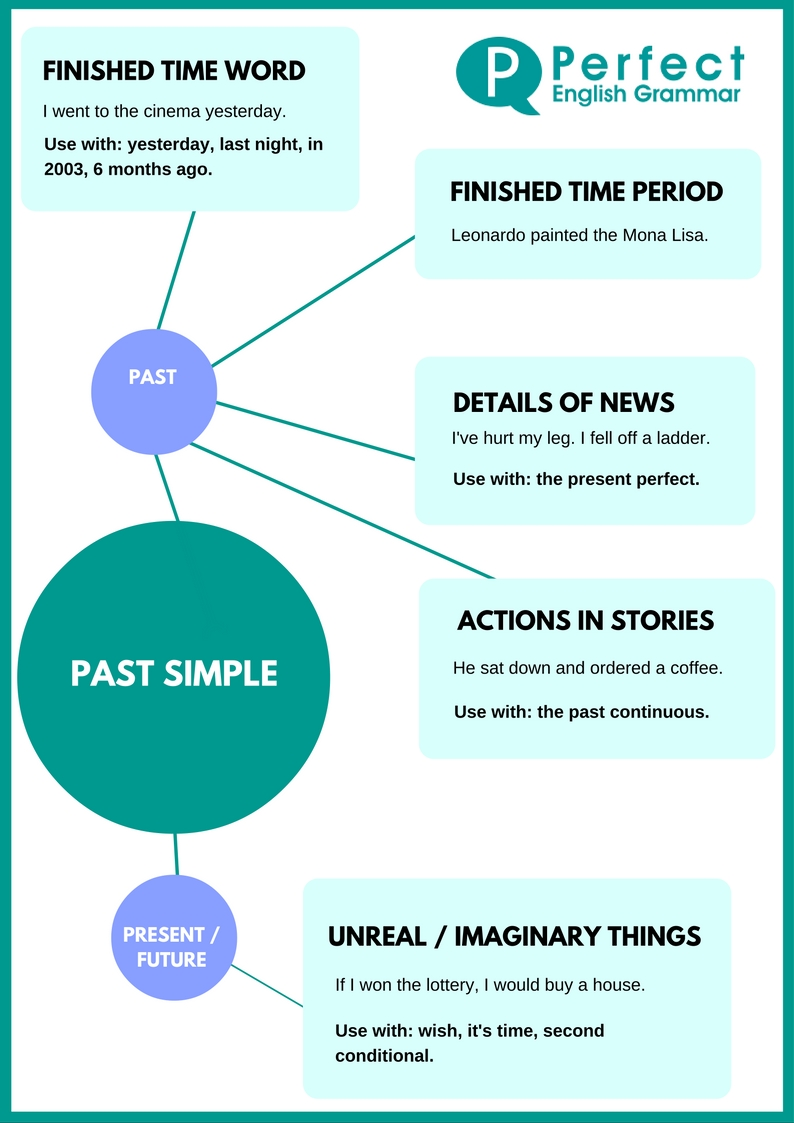Using The Past Simple (or Simple Past) Tense