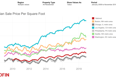 home Price Per Square Foot