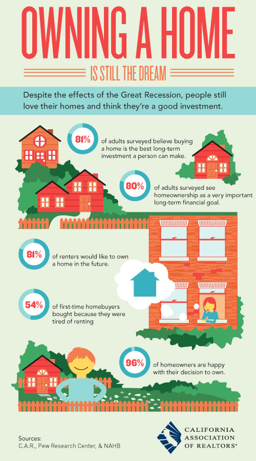 Info-graphics of Home Ownership