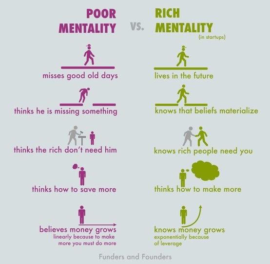 Poor Mentality vs Rich mentality