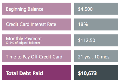 Paying Only Minimum Payment