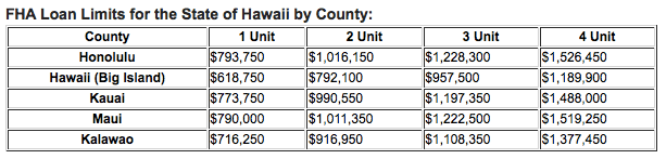 FHA Loan Limits for the State of Hawaii by County