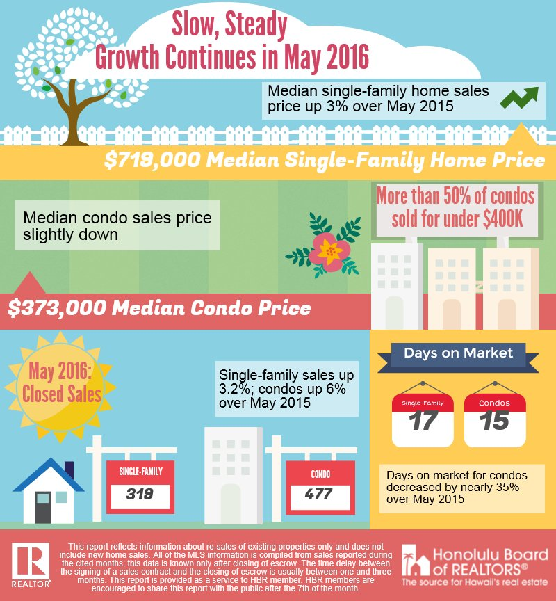 Honolulu Real Estate Market Stats May 2016