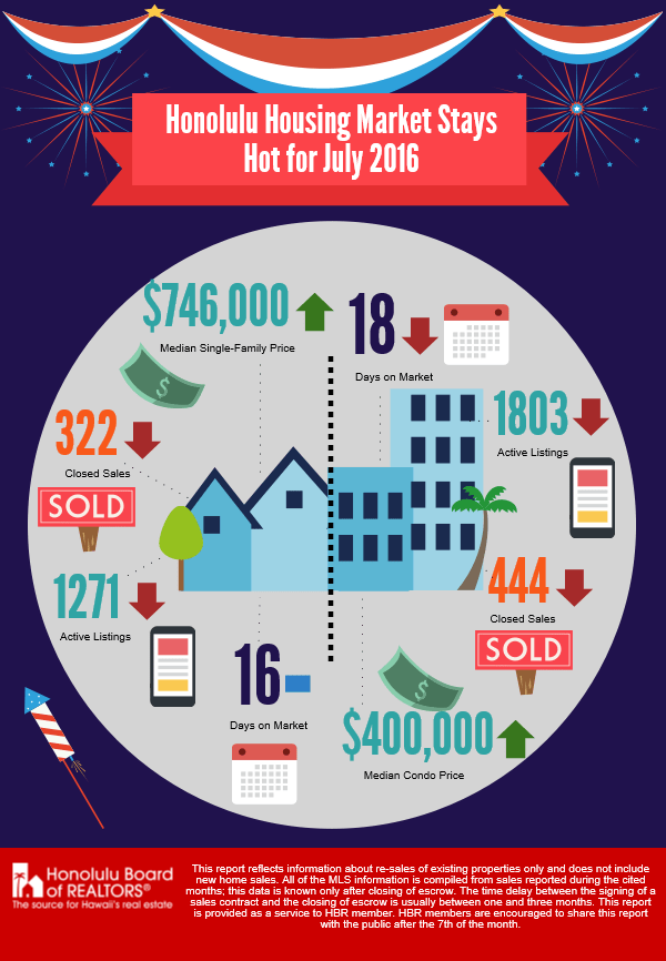 Honolulu Real Estate Market Stats July 2016