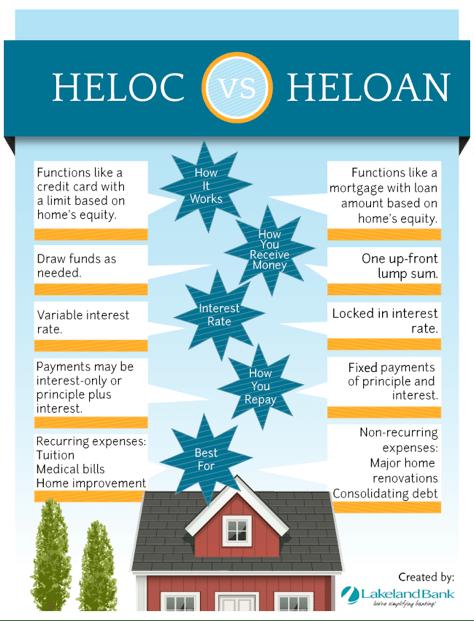 HELOC vs HELoan