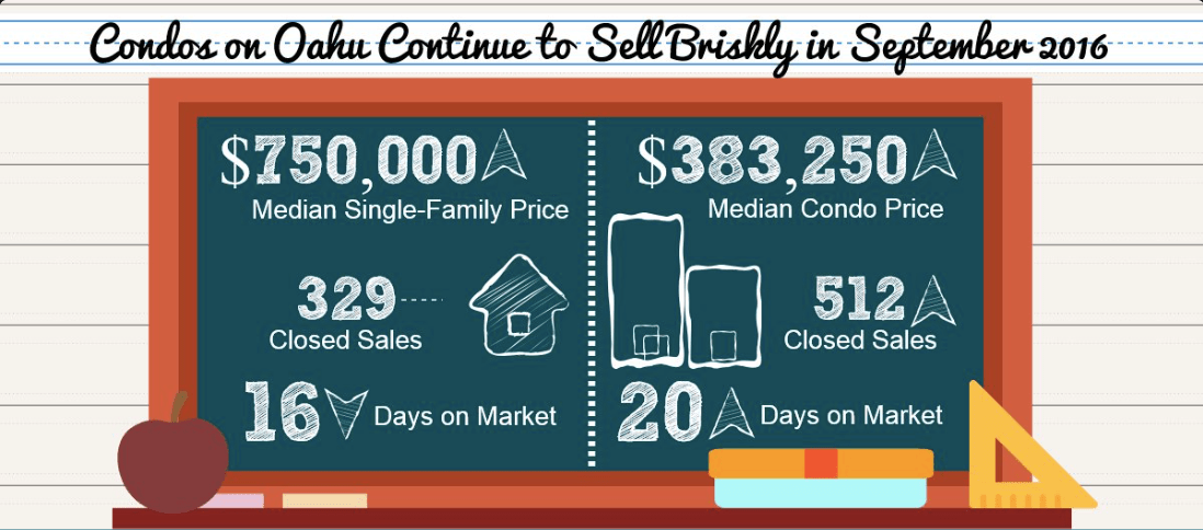 Honolulu Homes Sales Stats September 2016