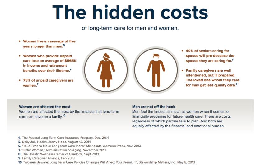 Hidden Costs of Long Term Care