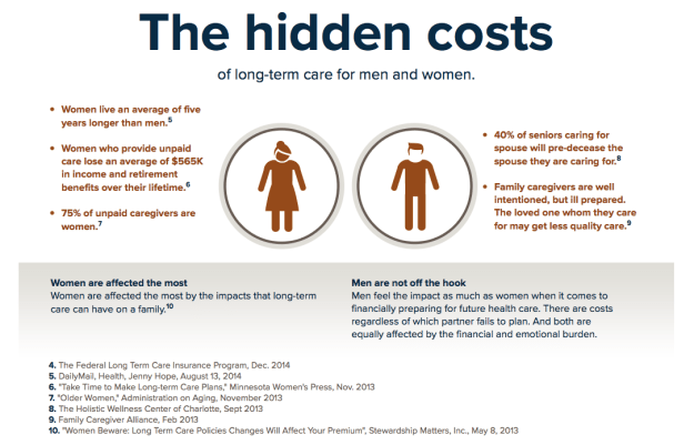 Hidden Costs of Long Term Care