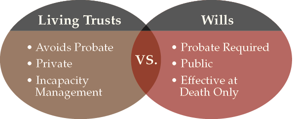 Living Trusts vs Wills