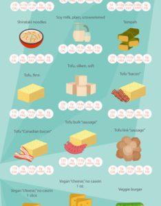 Ketogenic diet foods vegan also keto the full food list rh perfectketo