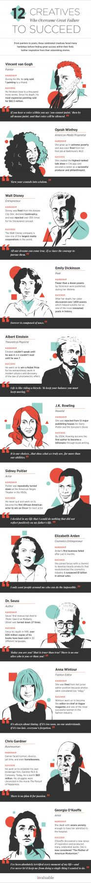 Overcoming Failure Infographic featuring successful famous people