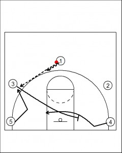 motion offenses basketball plays
