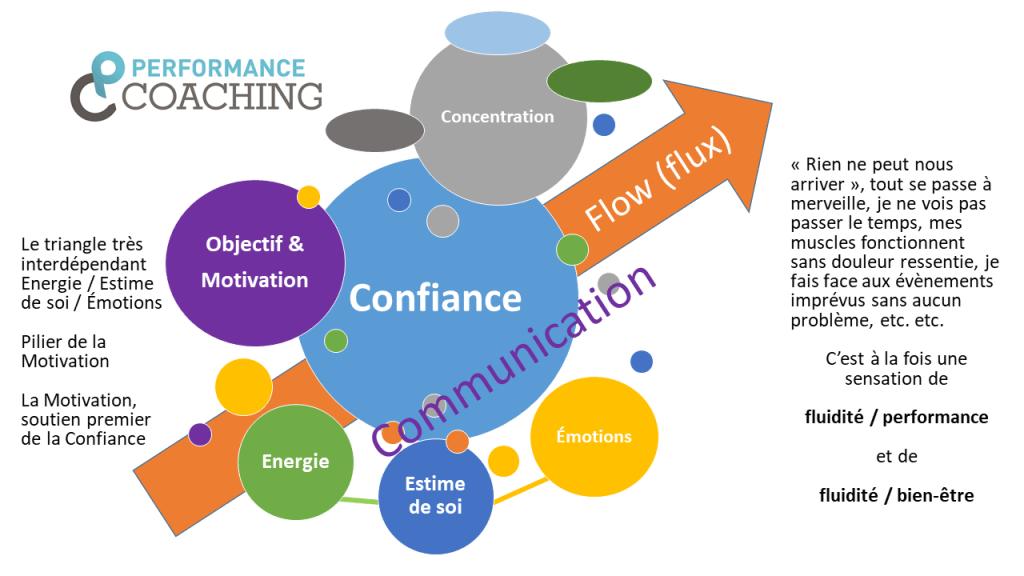 Préparation mentale - Performance et Coaching