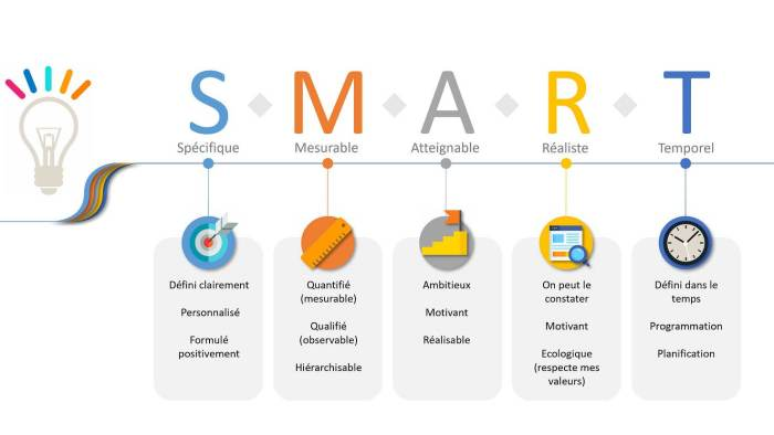 objectif SMART | Performance et Coaching