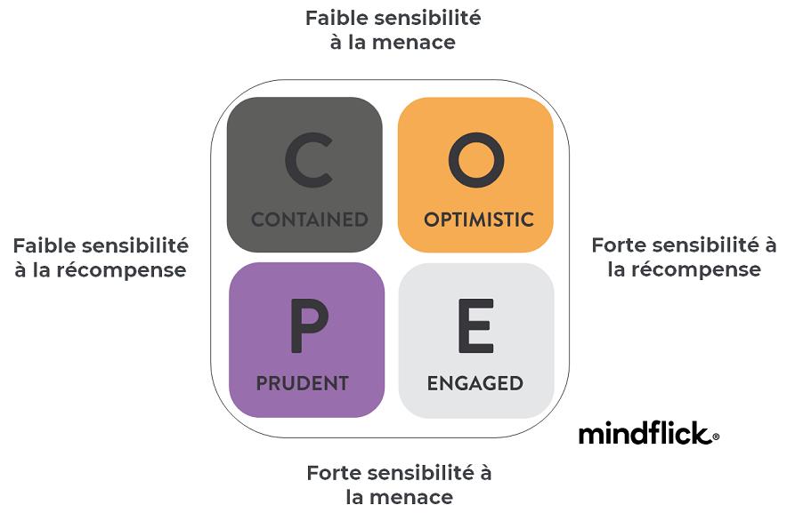 profil Spotlight - COPE | Performance et coaching