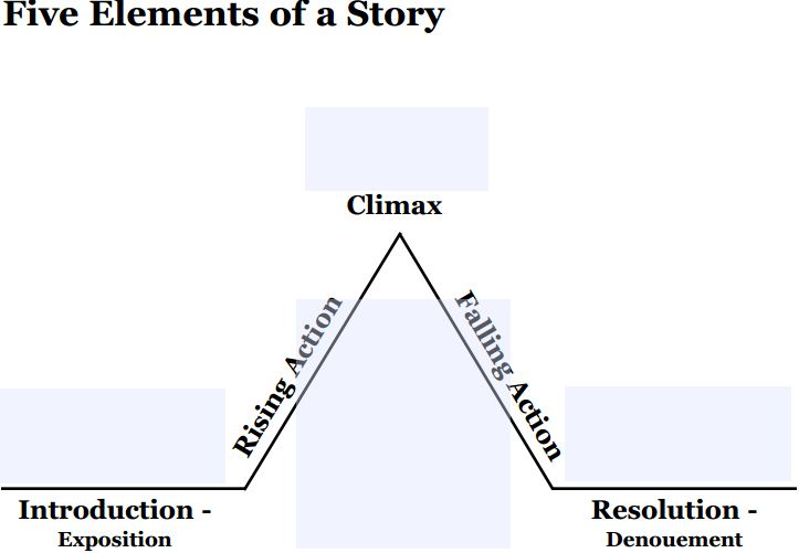 the story of an hour plot diagram draw venn in word june 2014 performance marks pyramid or arc