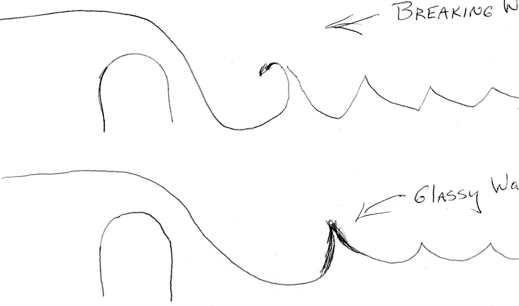 rock diagram b