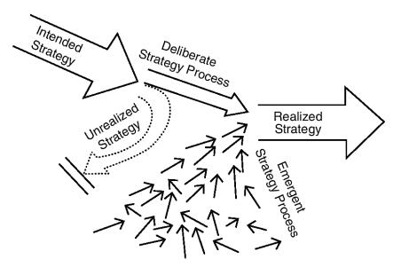 mintzberg strategy