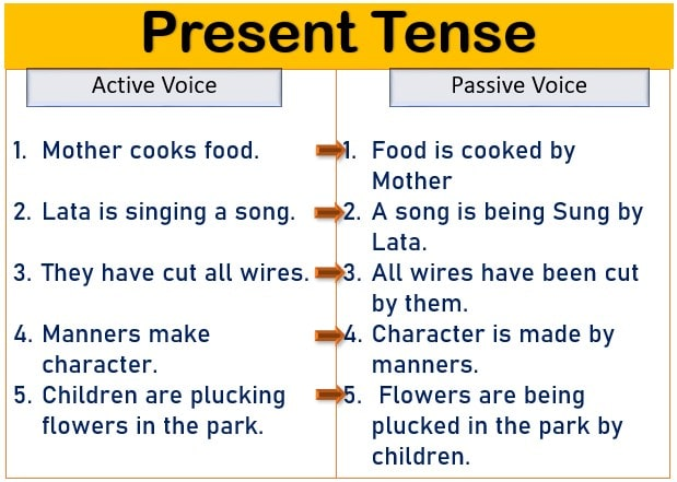 Active and Passive voice with images Present tense