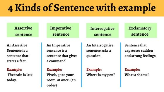 types of sentences in english with example