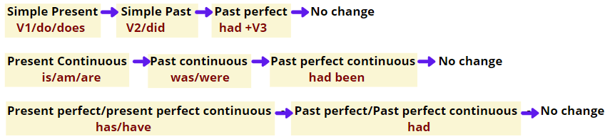 how to change sentence in narration