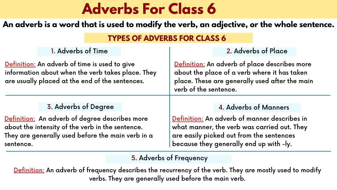 Adverb For Class 6