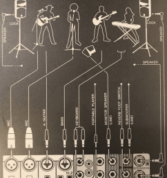 handy input diagram included on the back of the stagepas 400bt portable pa system [ 803 x 1024 Pixel ]