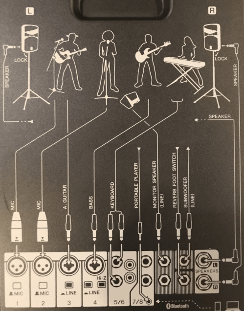 small resolution of handy input diagram included on the back of the stagepas 400bt portable pa system