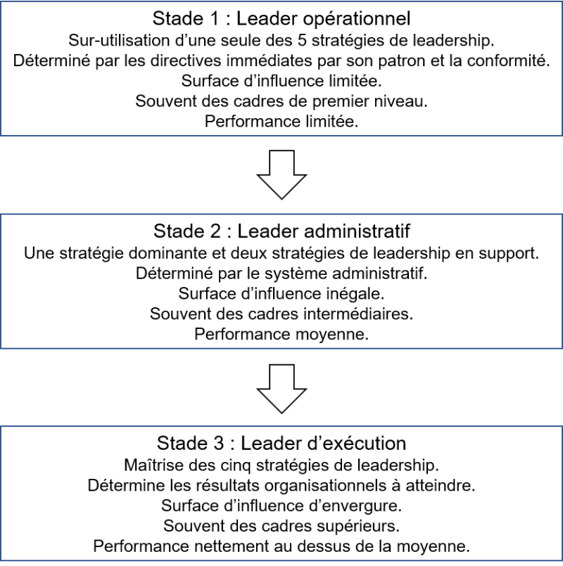 Type de leadership
