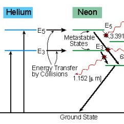Neon Atom Diagram Blank Of Feet Rami Arieli The Laser Adventure