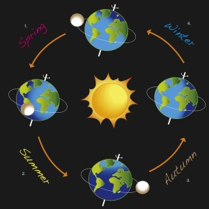Flat-Earth-Movement-Round-Earther-Conspiracies-Astronomy-Geology-Universe-Solar-System-Rotation-Science-Seasons