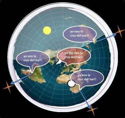 cruz-del-sur-astronomia-polaris-estrella-polar-hemisferios-tierra-plana-esferica-terraplanismo-fraudes